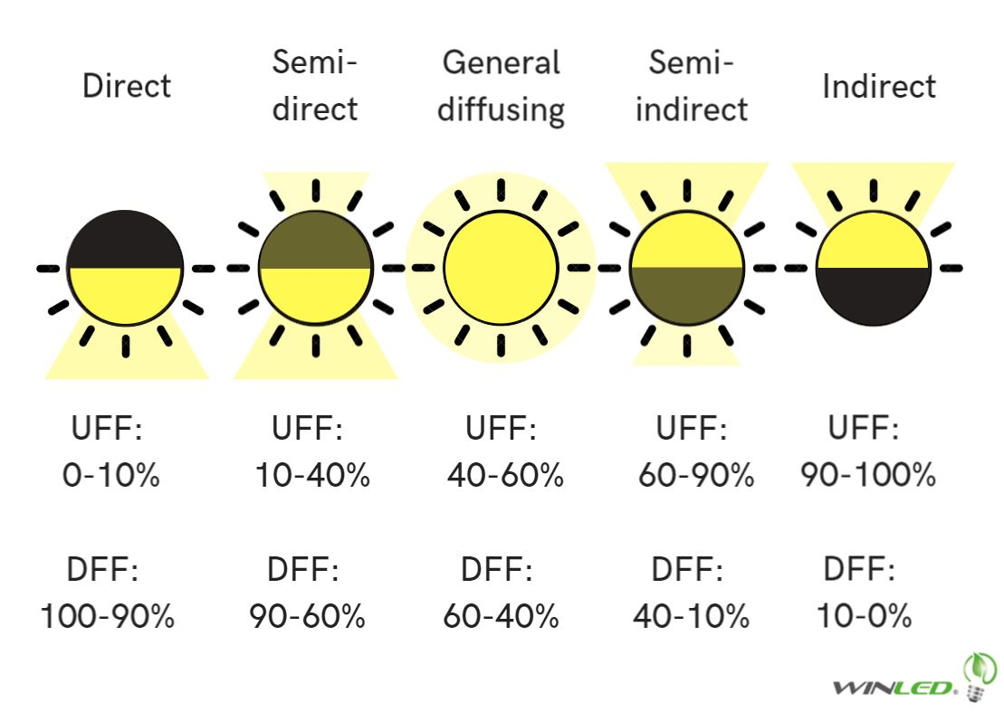 One of the main purposes of lighting fixtures is to direct light where it is needed to be directed the chart below shows different types of luminaries