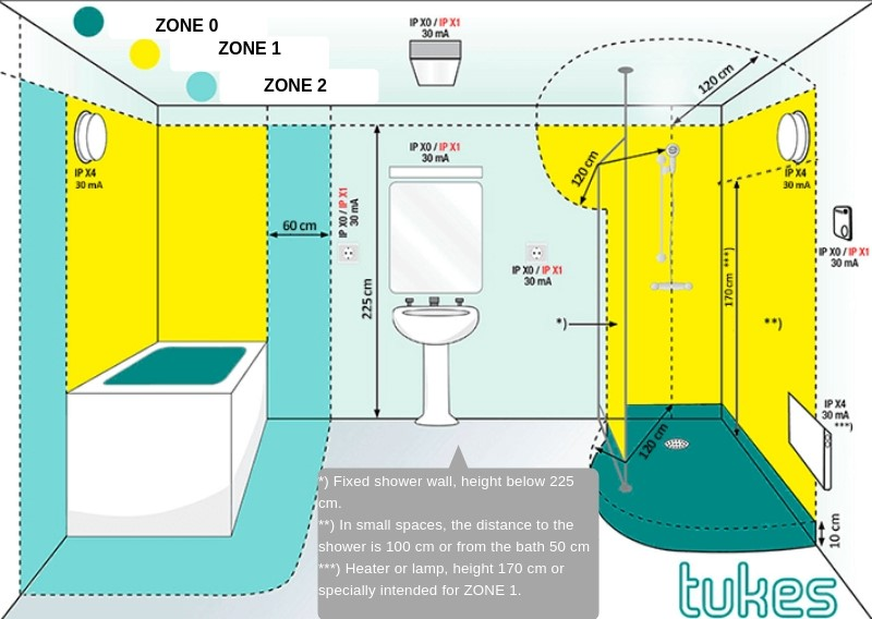Bathroom Zone